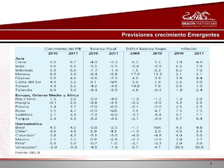Previsiones crecimiento Emergentes