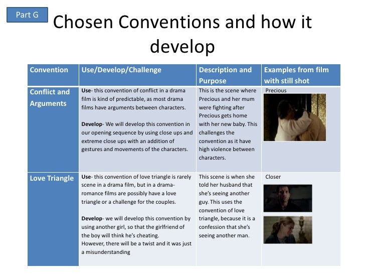 Part G         Chosen Conventions and how it                   develop   Convention      Use/Develop/Challenge            ...
