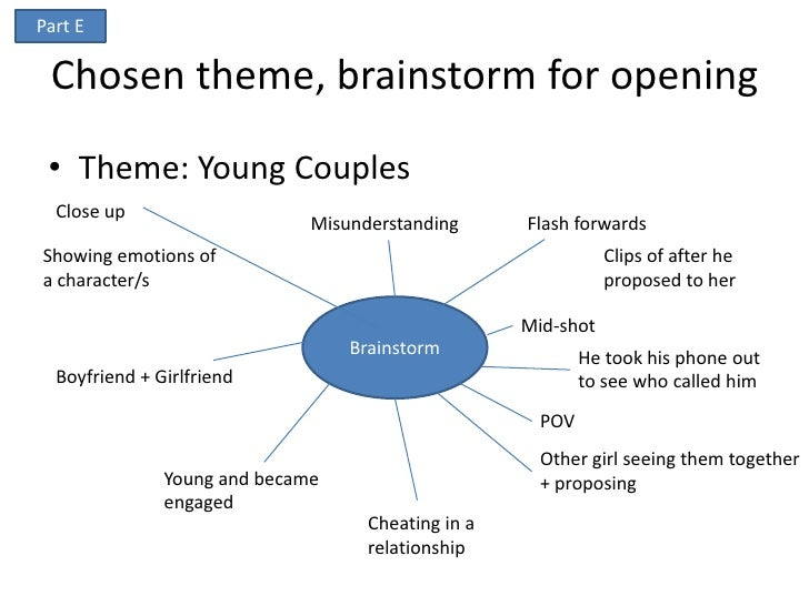 Part E Chosen theme, brainstorm for opening • Theme: Young Couples  Close up                              Misunderstanding...