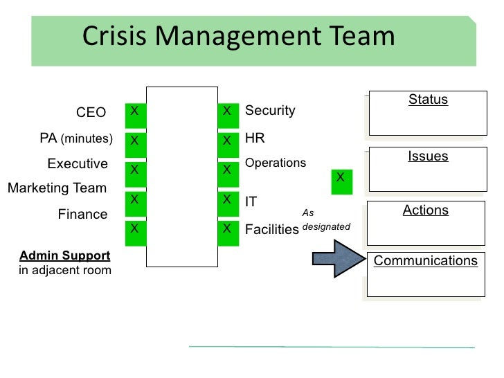 draft nps crisis management process