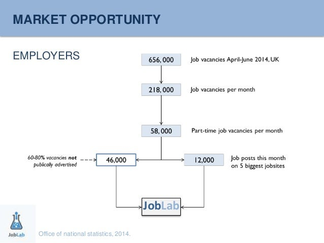 MARKET OPPORTUNITY  EMPLOYERS  Office of national statistics, 2014.  JobLab