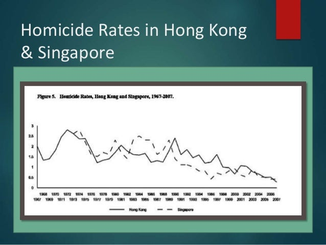 the importance of death penalty in singapore as a crime deterrent Colman lynch similarly notes that the death penalty is less likely to have a deterrent  death penalty in singapore  crime, since the death penalty is.