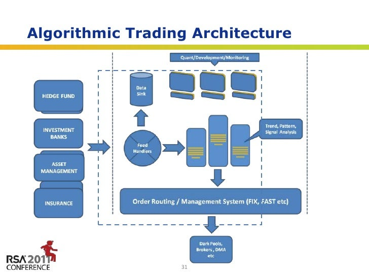 Forex electronic trading api outsourcing
