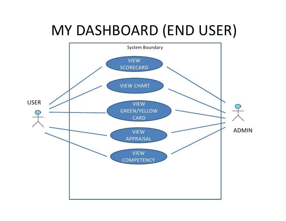 Draft uml use case & class diagram
