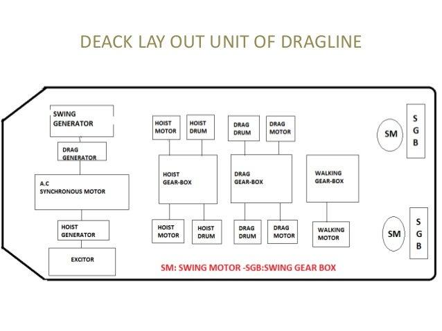 dragline machine at dhudhichua project singrauli deck layout of walking dragline