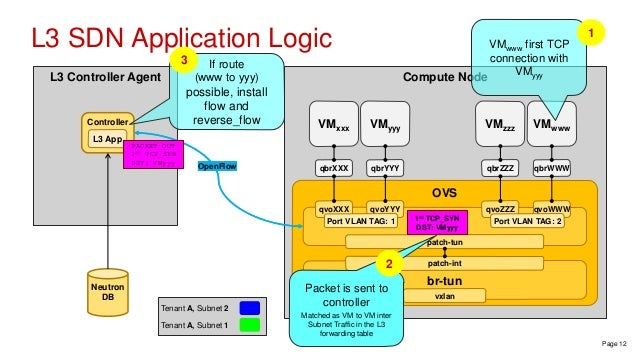 DragonFlow sdn based distributed virtual router for