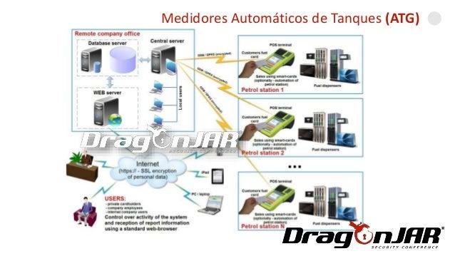 Automatizando una GasolineraMedidores Automáticos de Tanques (ATG)