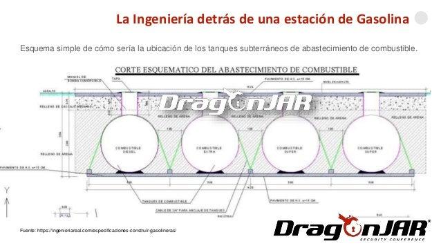La Ingeniería detrás de una estación de Gasolina Fuente: https://ingenieriareal.com/especificaciones-construir-gasolineras...