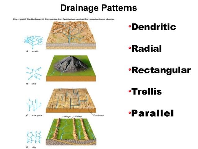 Drainage patterns & parameters