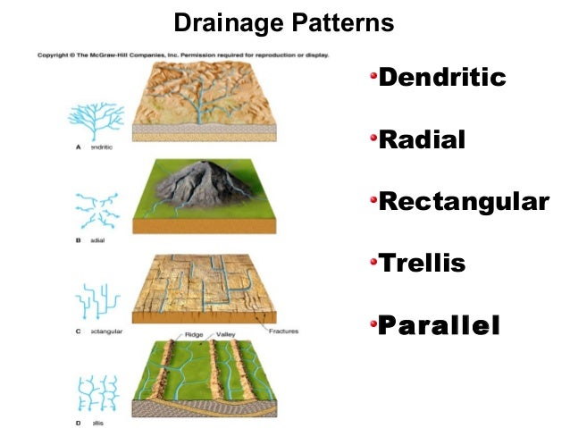 Drainage patterns & parameters