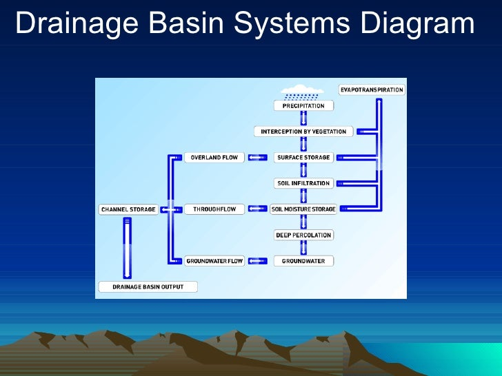 Drainage Basin Hydrological Cycle Smy