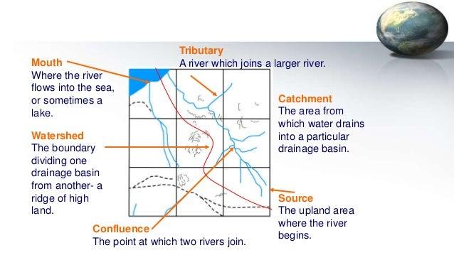 Drainage basin morphometry