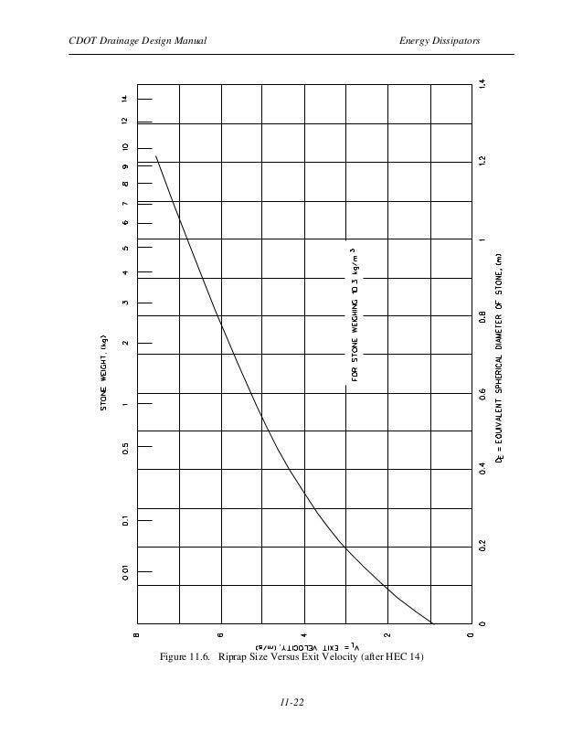 Drainage designmanual chapter11_energydissipators