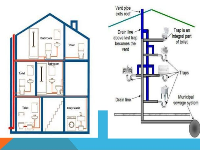 Drainage system for Household drain design