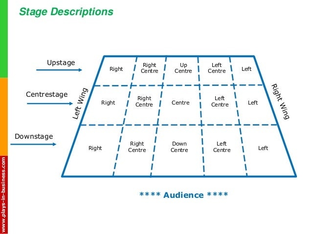 Drama Babe Theatre Stage Experience For Agilists Rh Slideshare Net Parts Of A Diagram