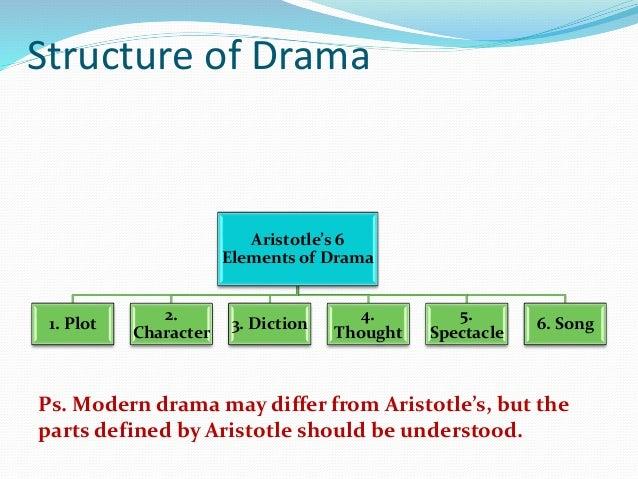 drama pdf Printable Plot Diagram Graphic Organizer structure of drama aristotle s 6 elements