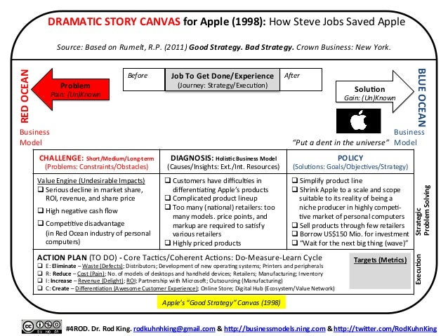 apple strategy canvas I've been able to make countless observations on how business practitioners use the tool, how they interact, working in teams, and how the canvas helps to structure a process for collaborative innovation so, it was high time for some reflection a question on strategic intent the discussion with the alex, and alan was one.