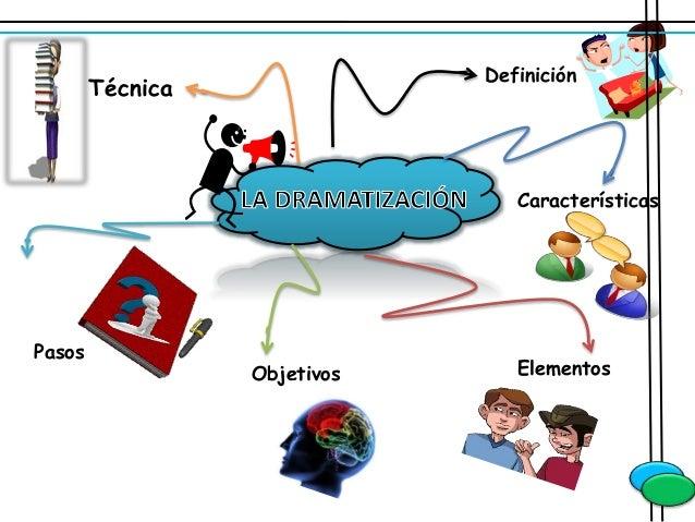 Definición Características Elementos Pasos Objetivos Técnica