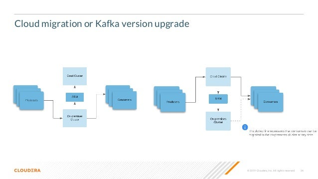 Disaster Recovery and High Availability with Kafka, SRM and MM2