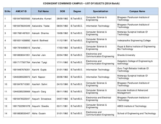 COGNIZANT COMBINED CAMPUS – LIST OF SELECTS (2014 Batch) Sl.No AMCAT ID Full Name DOB Degree Specialization Campus Name 1 ...