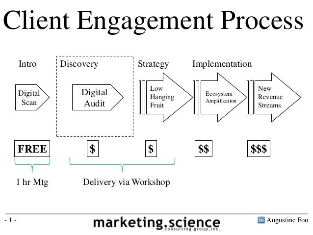 Client Engagement Process Intro Digital Scan  FREE 1 hr Mtg  -1-  Discovery Digital Audit  $  Strategy Low Hanging Fruit  ...