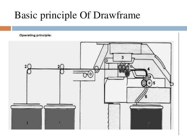 drawframe machine Organic oil master (extract oil press machine especially made for home use) - +91 9443124955 - duration: 4:34 ses trichy 1,410,585 views.