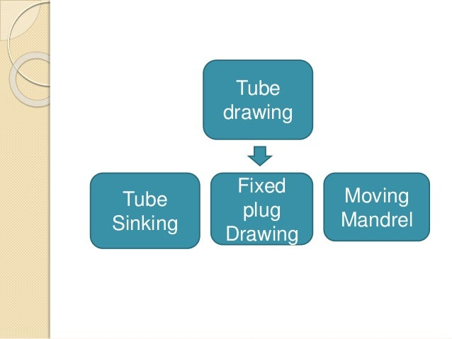 Tube drawing Tube Sinking Fixed plug Drawing Moving Mandrel