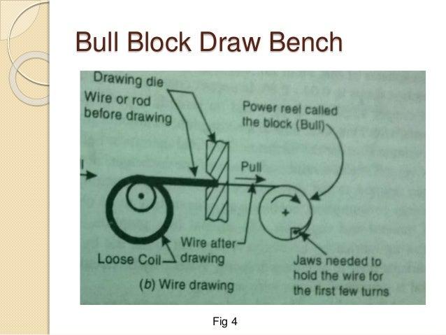 Bull Block Draw Bench Fig 4