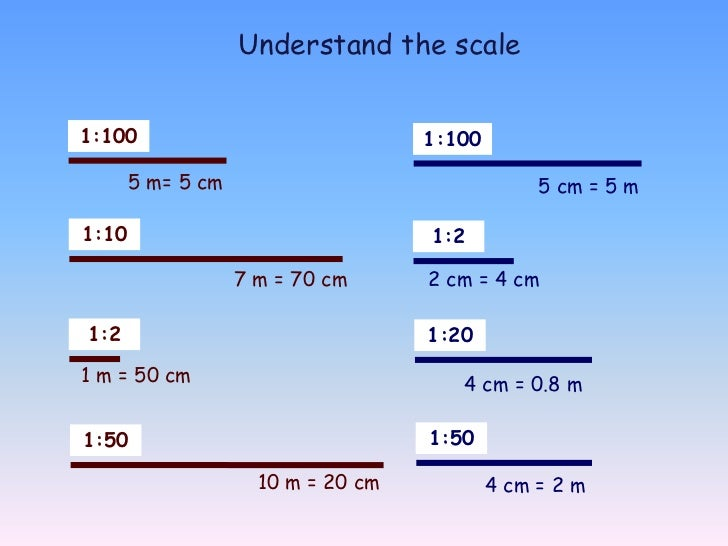 Drawing 3d Shapes To The Scale