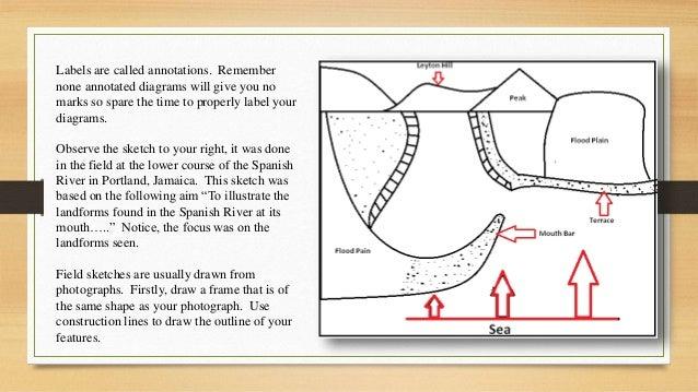 Drawing Diagrams