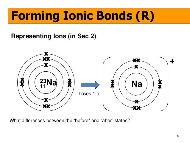 draw an electron shell diagram of the ionic compound calcium oxide cao:  drawing dot cross