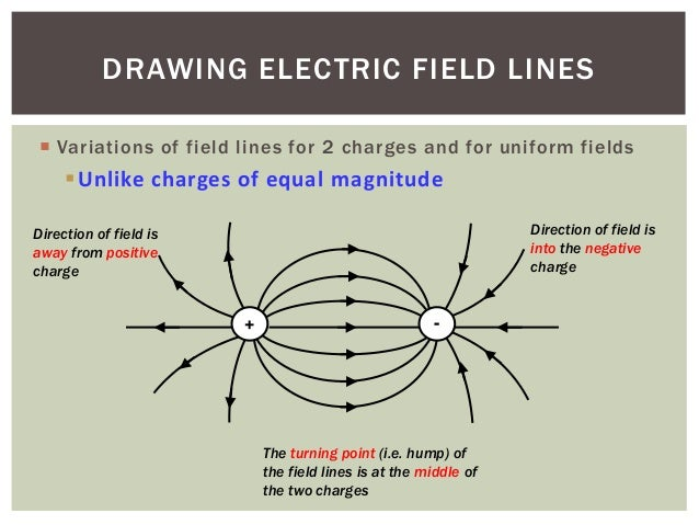 Drawing Lines Between : Drawing electric field lines