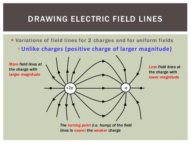 Drawing electric field lines – Electric Field Worksheet