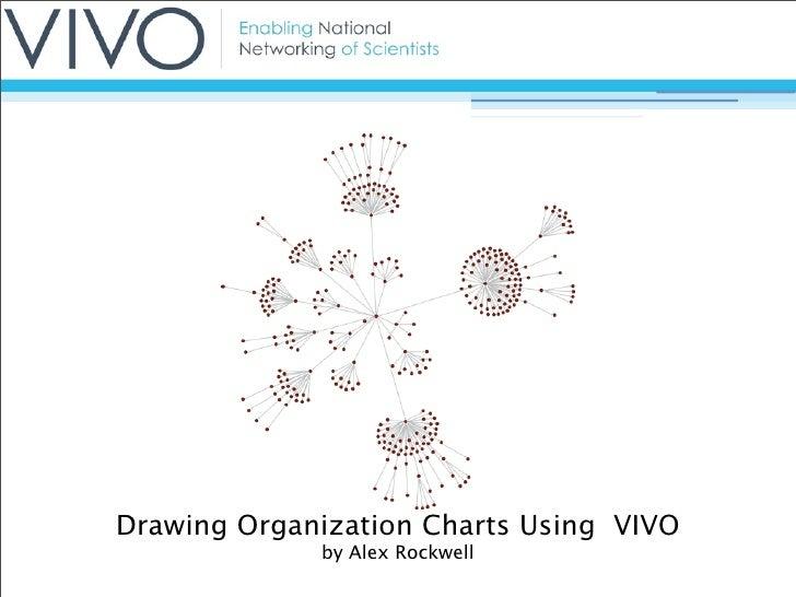 Drawing Organization Charts Using VIVO              by Alex Rockwell