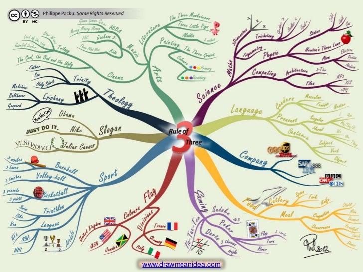 rule of three mind map wwwdrawmeanideacom - I Mindmap