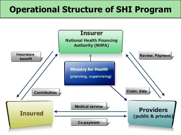 Operational Structure of SHI Program                               Insurer                        National Health Financin...
