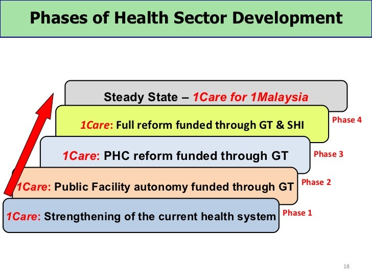 Phases of Health Sector Development                  Steady State – 1Care for 1Malaysia                                   ...