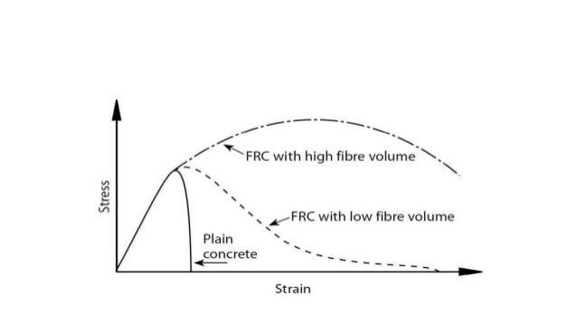 Orientation of fibers • Aligned in the direction of load • Aligned in the direction perpendicular to load • Randomly distr...