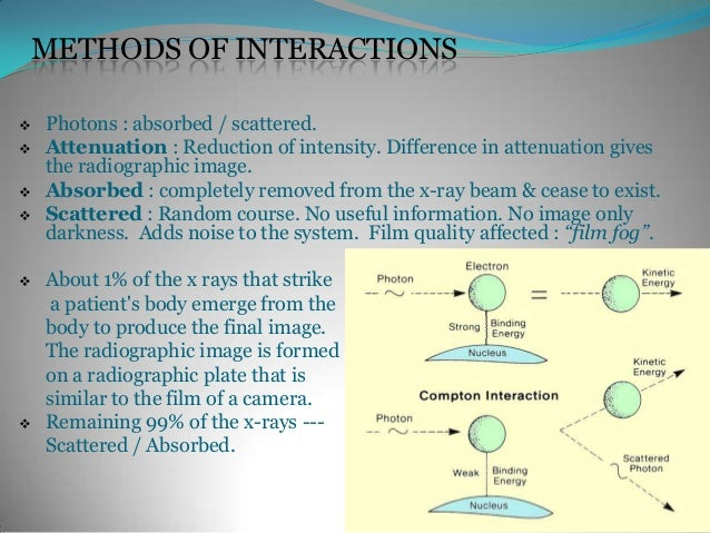 METHODS OF INTERACTIONS   Photons : absorbed / scattered.   Attenuation : Reduction of intensity. Difference in attenuat...