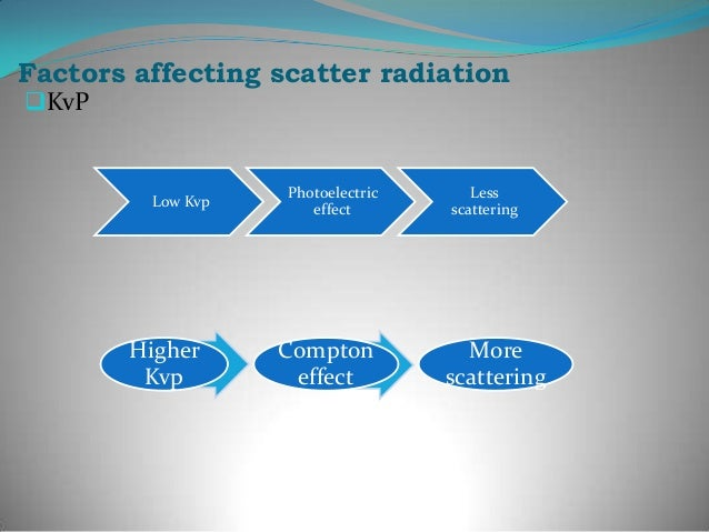 Effects of scatter radiation Reduction of contrast: Scattered photons      Carry no useful information      Contribute ...