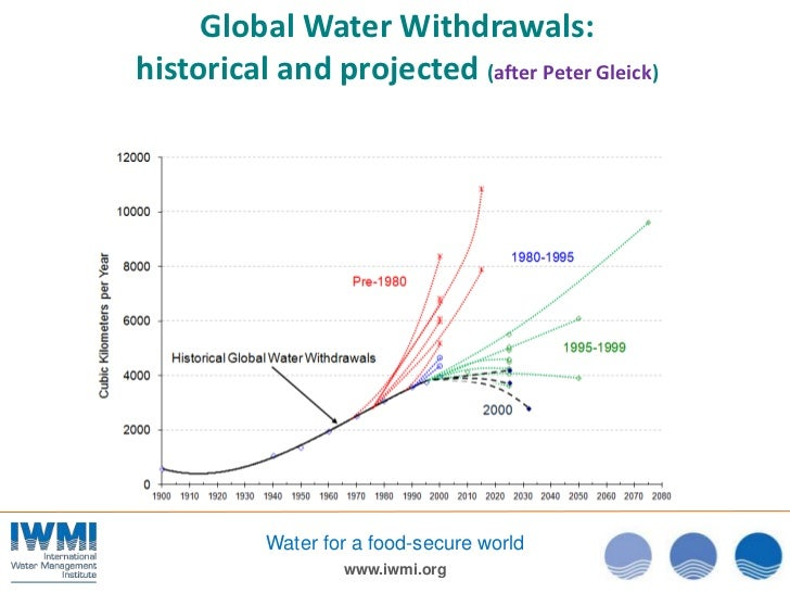 Global Water Withdrawals:historical and projected (after Peter Gleick)           Water for a food-secure world            ...