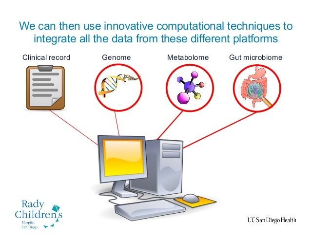 We can then use innovative computational techniques to integrate all the data from these different platforms MetabolomeGen...