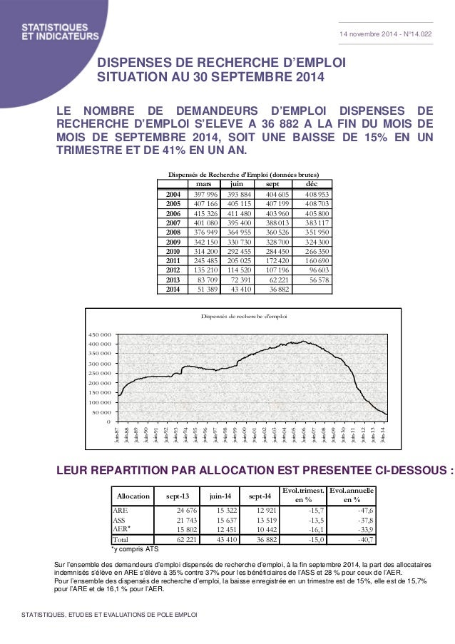 14 novembre 2014 - N°14.022  DISPENSES DE RECHERCHE D'EMPLOI  SITUATION AU 30 SEPTEMBRE 2014  LE NOMBRE DE DEMANDEURS D'EM...