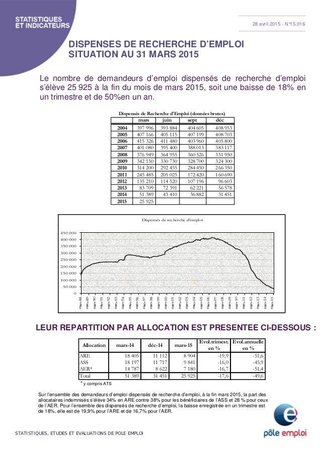 STATISTIQUES, ETUDES ET EVALUATIONS DE POLE EMPLOI DISPENSES DE RECHERCHE D'EMPLOI SITUATION AU 31 MARS 2015 Le nombre de ...