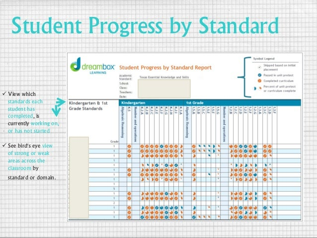 Student Progress by Standard  View which standards each student has completed, is currently working on, or has not starte...