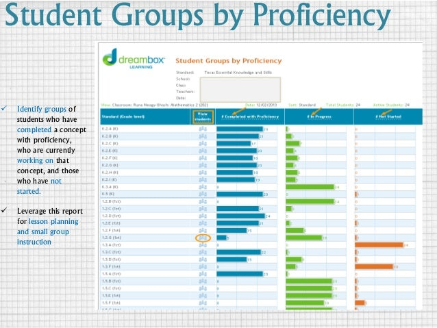 Student Groups by Proficiency  Identify groups of students who have completed a concept with proficiency, who are current...