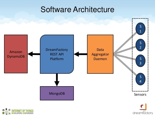 Using An Open Source Restful Backend For Iot Applications