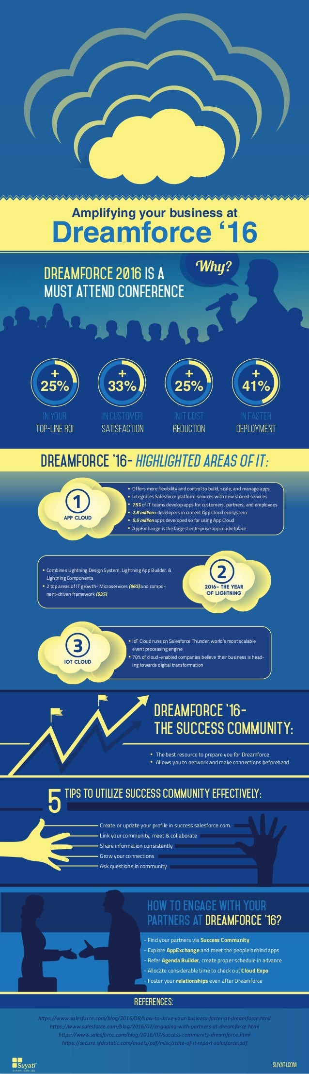 Amplifying your business at Dreamforce '16 Dreamforce 2016 is a must attend conference Why? 25% + 25% + in your top-line R...