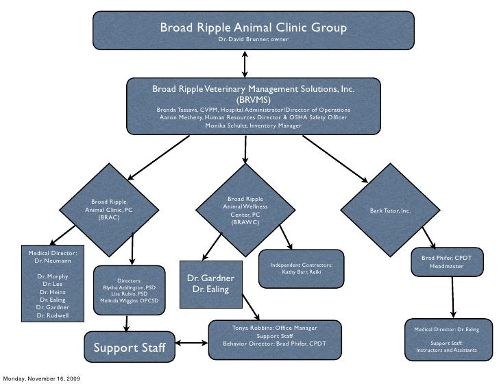 Building, Training and Retaining Your Veterinary Dream Team