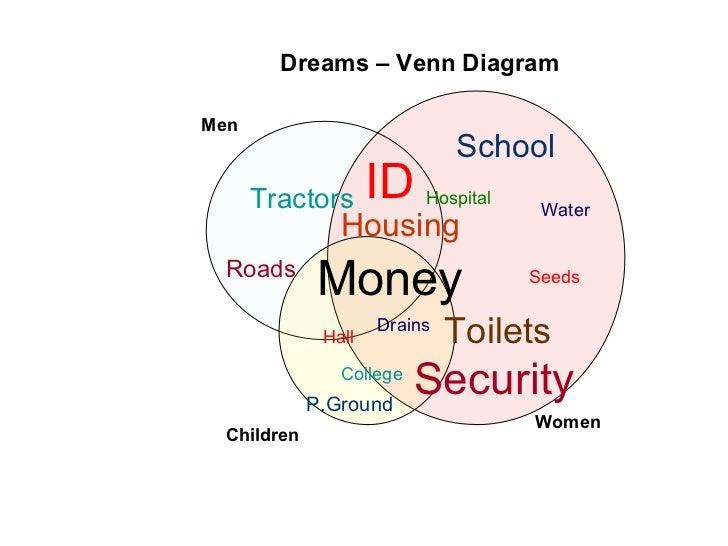 Dreams – Venn DiagramMen                              School      Tractors       ID   Hospital                            ...